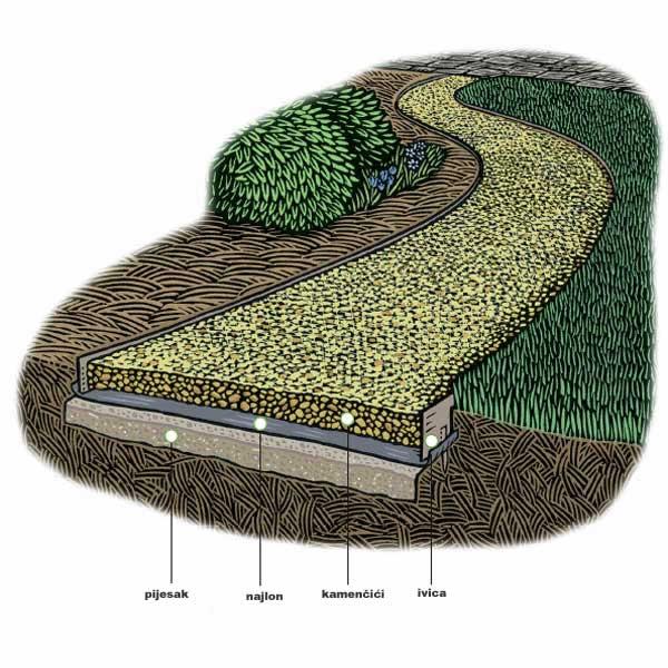 Kako napraviti vrtnu stazu uredite dom - How to make a garden path with gravel ...