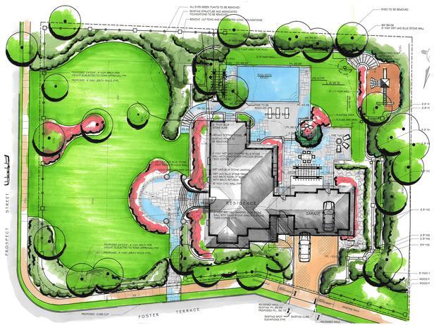 Planiranje vrta, šta i kako  Uredite Dom